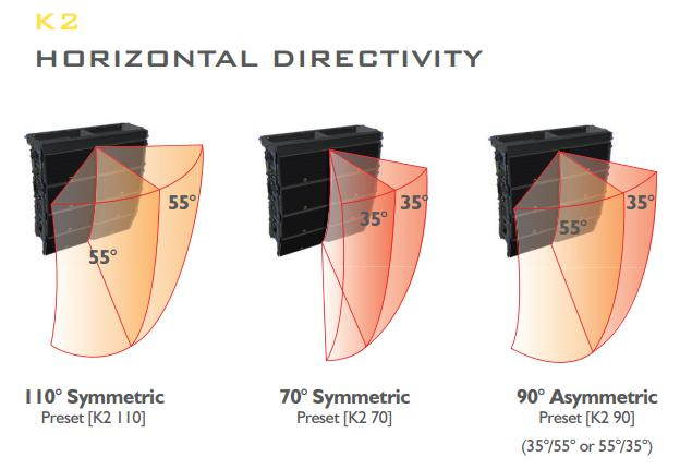 k2-directional